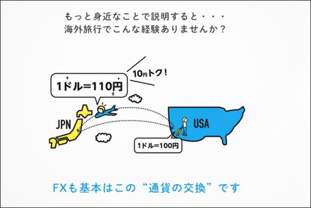 FXとは | 外国為替とは、通貨の売買のイメージ