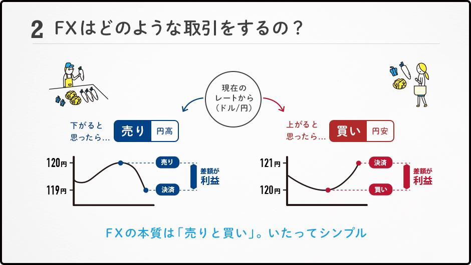 FXはどのような取引をするの?