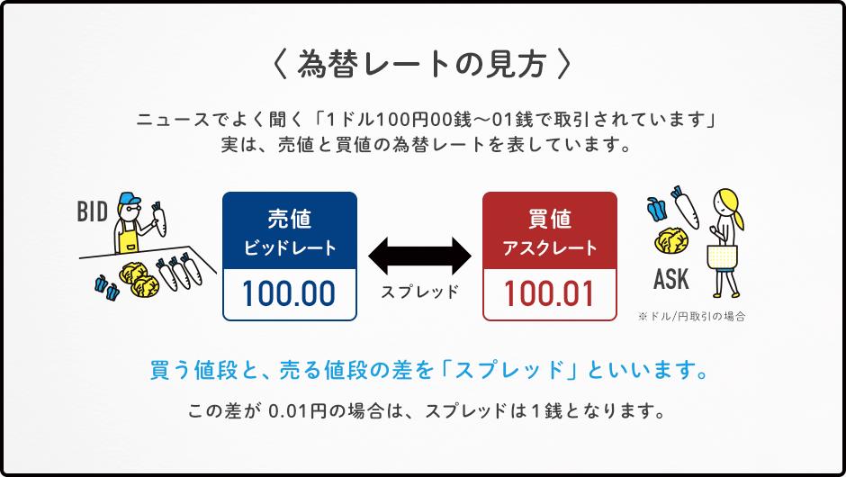 〈 為替レートの見方 〉