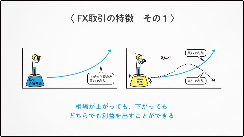 〈 FX取引の特徴 その1〉